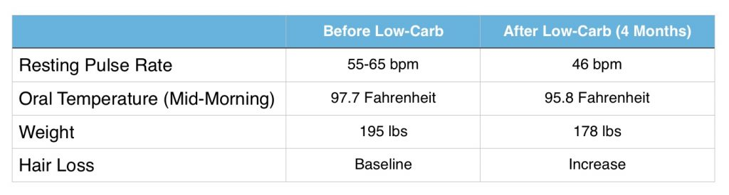 What happens if i eat right after taking garcinia cambogia