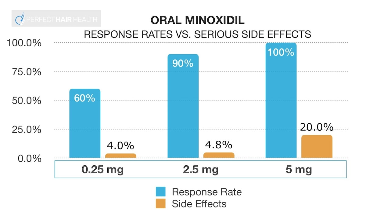 Oral minoxidil regrowth versus side effects